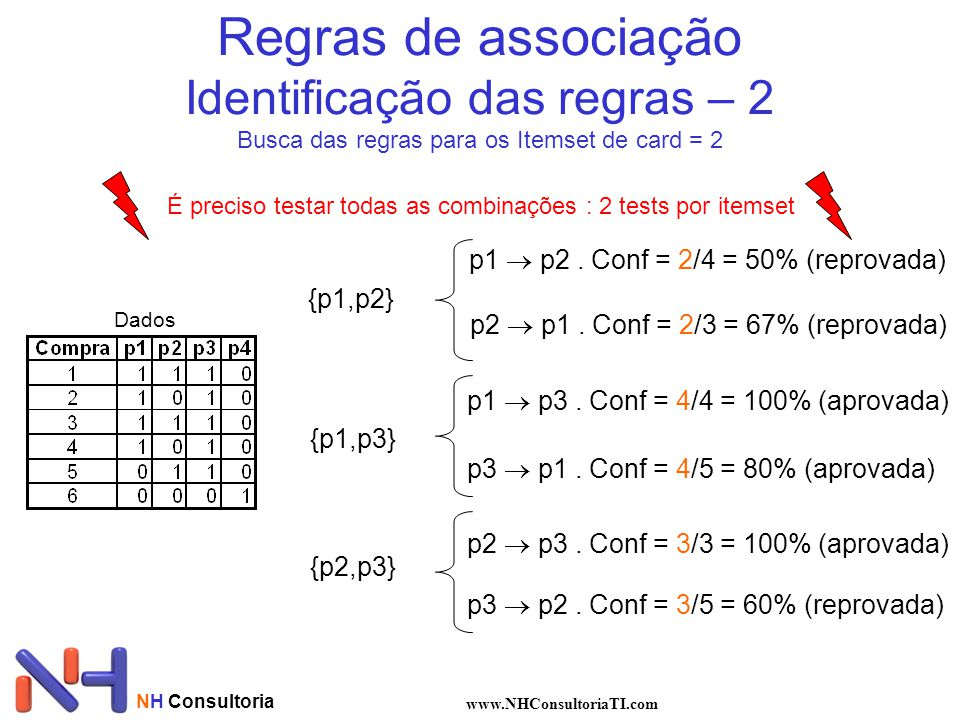 Regras de associação Identificação das regras – 2 Busca das regras para os Itemset de card = 2