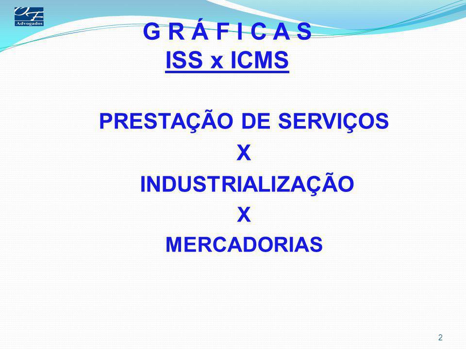 G R Á F I C A S ISS x ICMS PRESTAÇÃO DE SERVIÇOS X INDUSTRIALIZAÇÃO