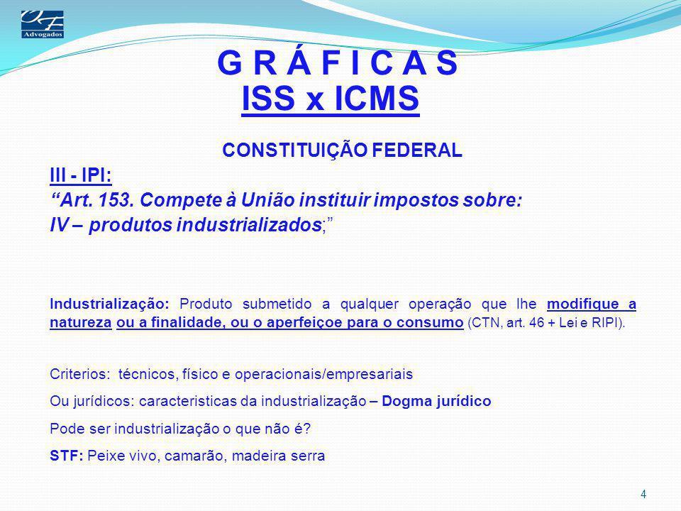 G R Á F I C A S ISS x ICMS CONSTITUIÇÃO FEDERAL III - IPI: