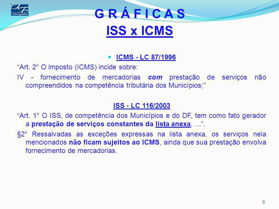 G R Á F I C A S ISS x ICMS ICMS - LC 87/1996