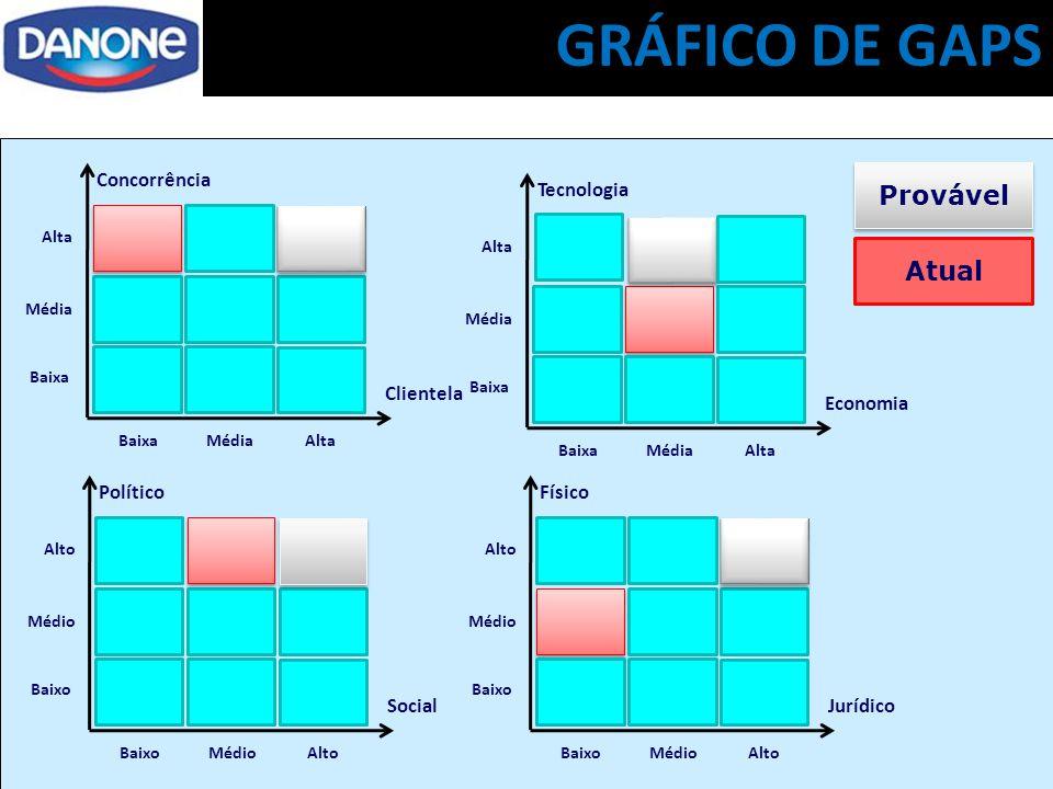 GRÁFICO DE GAPS Provável Atual Concorrência Clientela Tecnologia