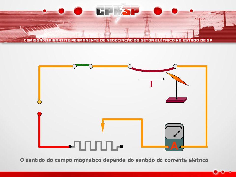 I A O sentido do campo magnético depende do sentido da corrente elétrica