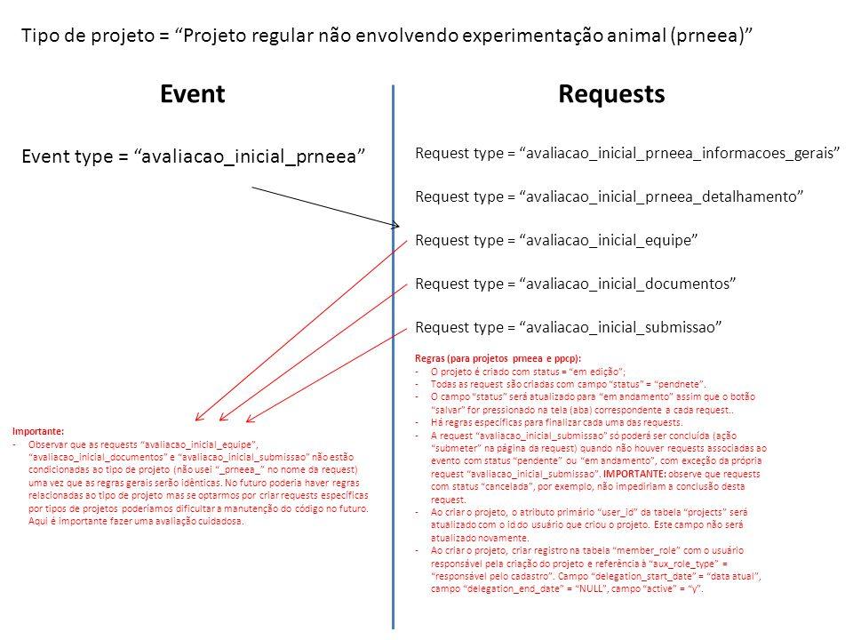 Tipo de projeto = Projeto regular não envolvendo experimentação animal (prneea)