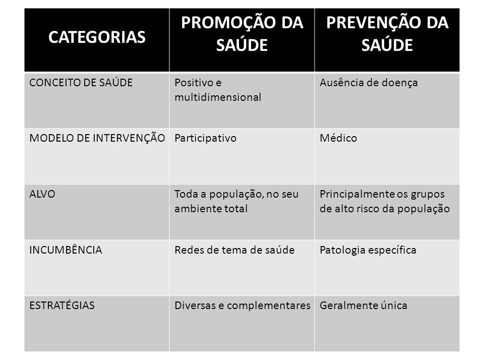 CATEGORIAS PROMOÇÃO DA SAÚDE PREVENÇÃO DA SAÚDE