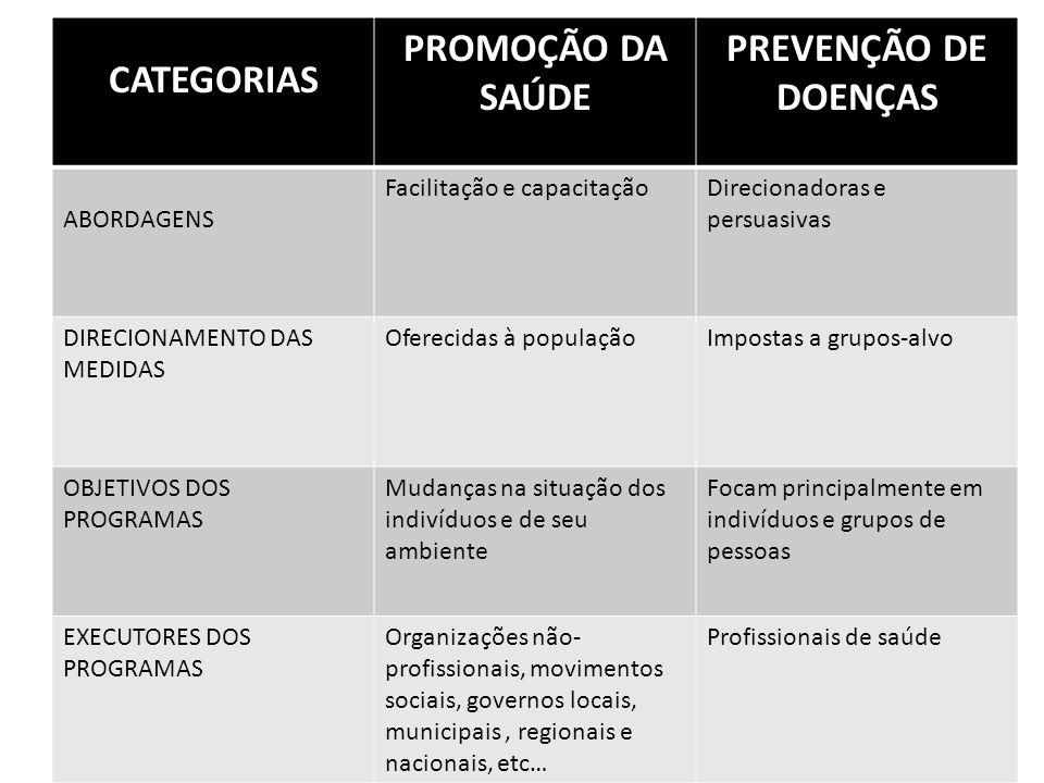 CATEGORIAS PROMOÇÃO DA SAÚDE PREVENÇÃO DE DOENÇAS