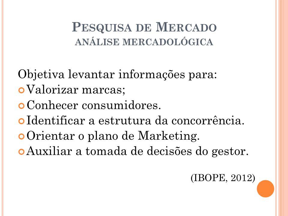 Pesquisa de Mercado análise mercadológica