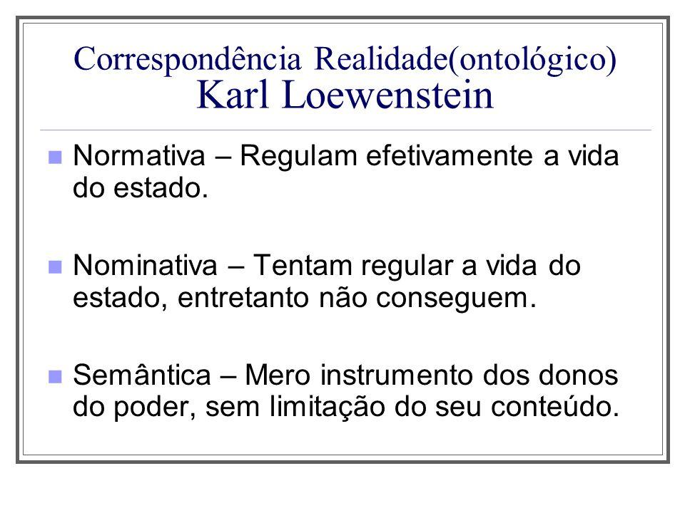 Correspondência Realidade(ontológico) Karl Loewenstein