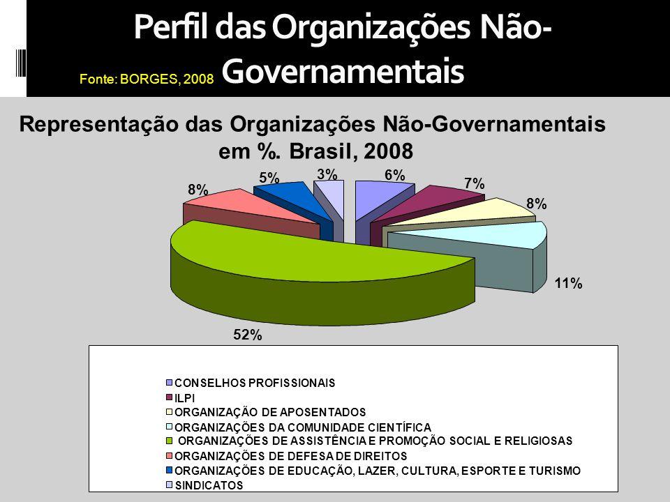 Perfil das Organizações Não-Governamentais