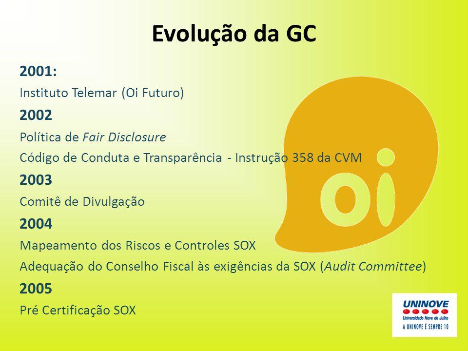 Evolução da GC 2001: 2002 2003 2004 2005 Instituto Telemar (Oi Futuro)