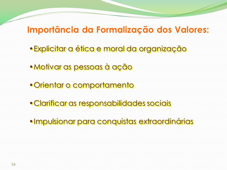 Importância da Formalização dos Valores: