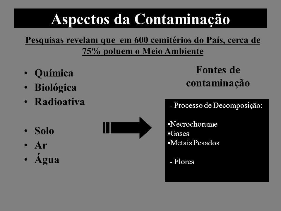 Aspectos da Contaminação