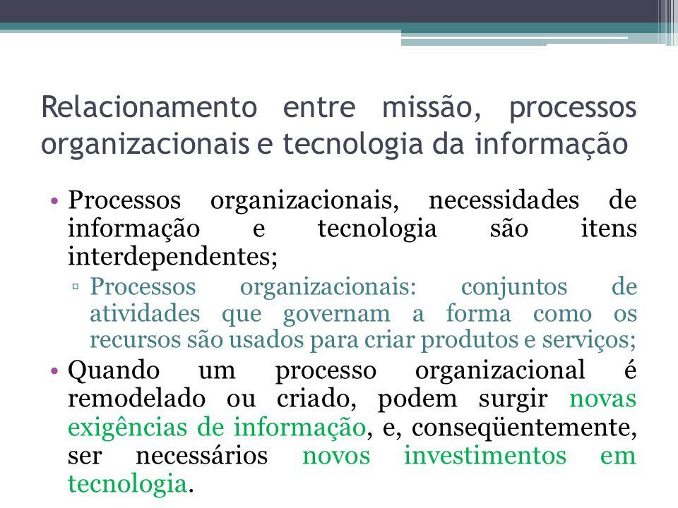 Relacionamento entre missão, processos organizacionais e tecnologia da informação