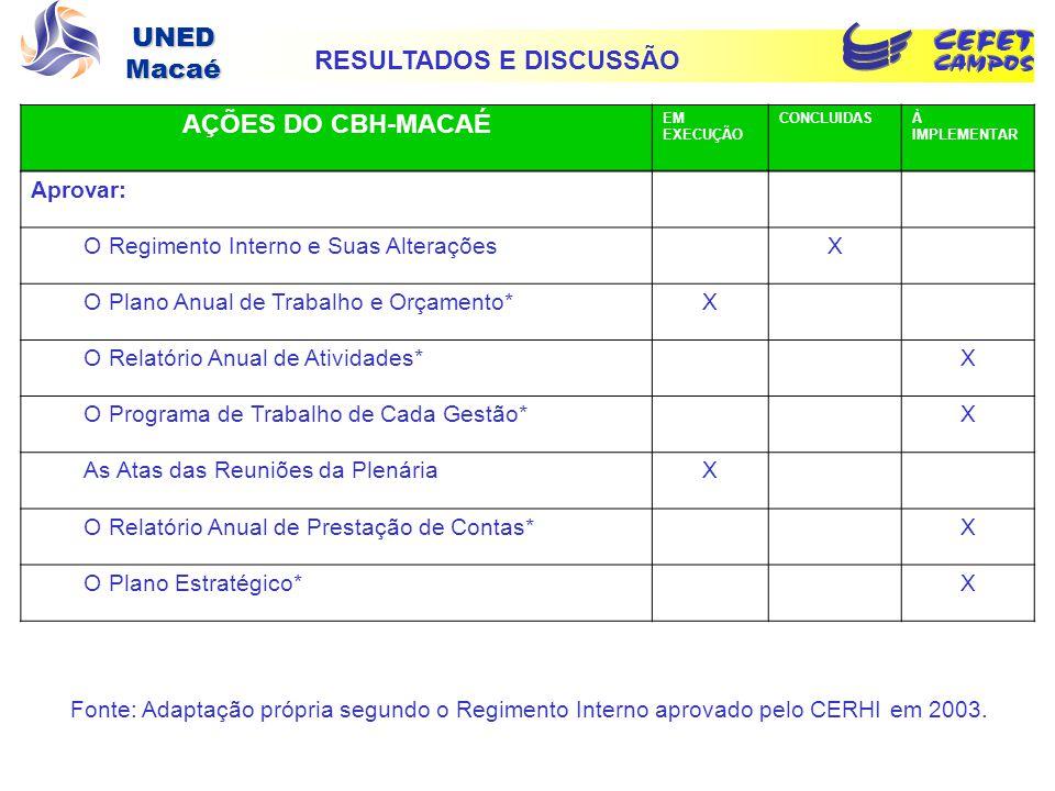 RESULTADOS E DISCUSSÃO AÇÕES DO CBH-MACAÉ