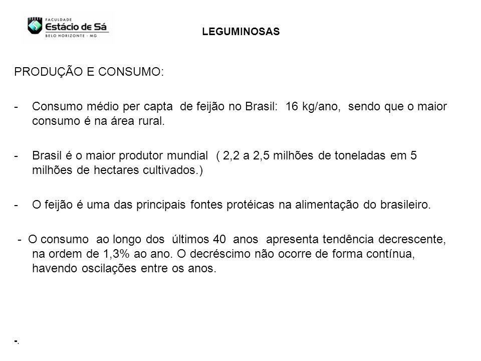 LEGUMINOSAS PRODUÇÃO E CONSUMO: Consumo médio per capta de feijão no Brasil: 16 kg/ano, sendo que o maior consumo é na área rural.