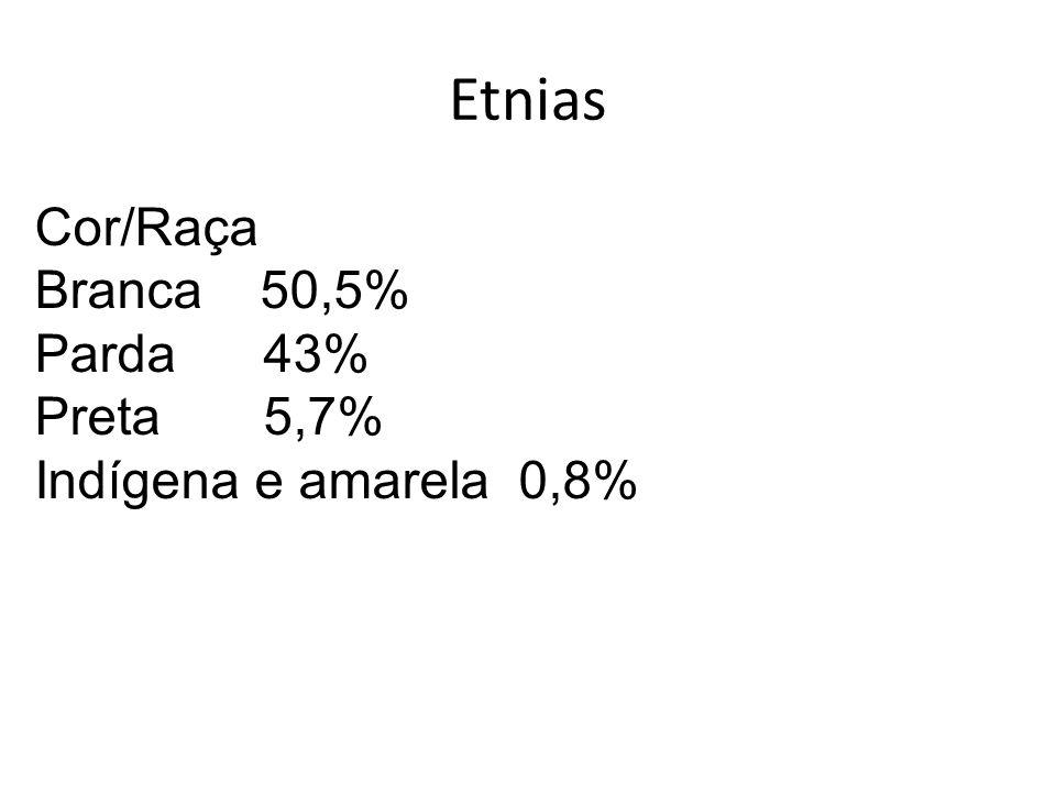 Etnias Cor/Raça Branca 50,5% Parda 43% Preta 5,7%