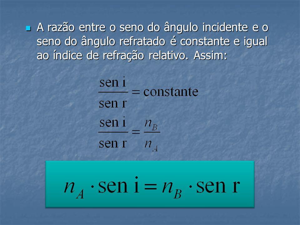 A razão entre o seno do ângulo incidente e o seno do ângulo refratado é constante e igual ao índice de refração relativo.