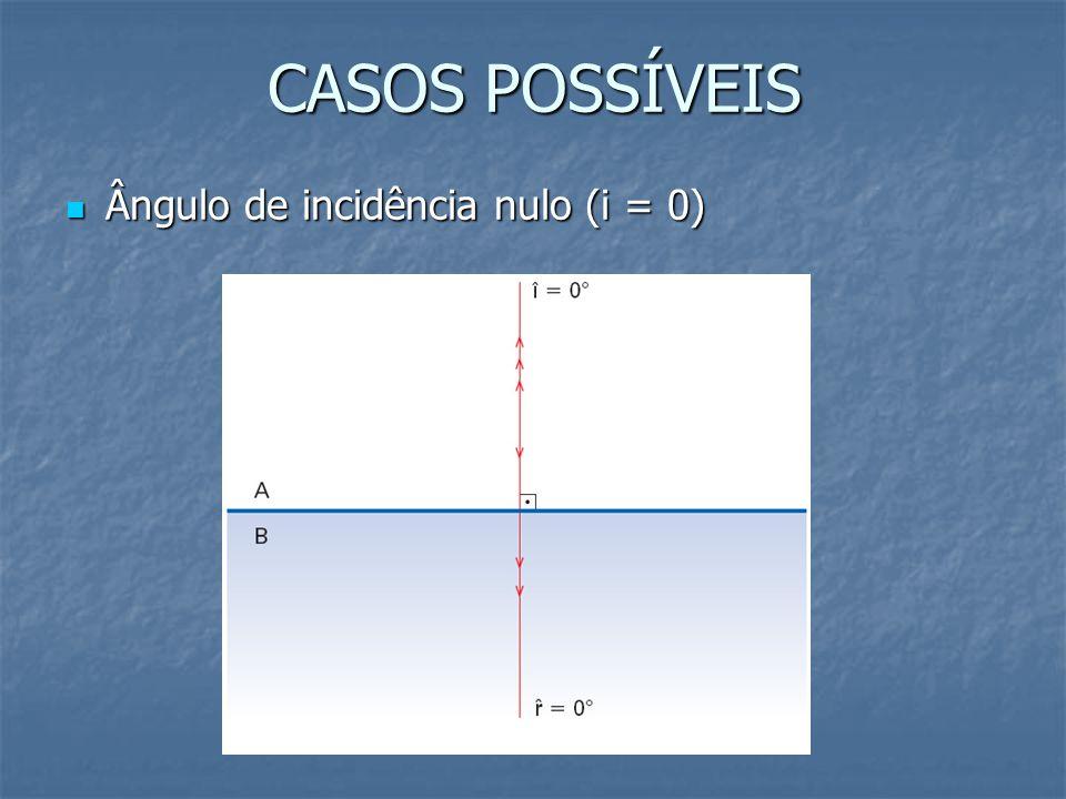 CASOS POSSÍVEIS Ângulo de incidência nulo (i = 0)