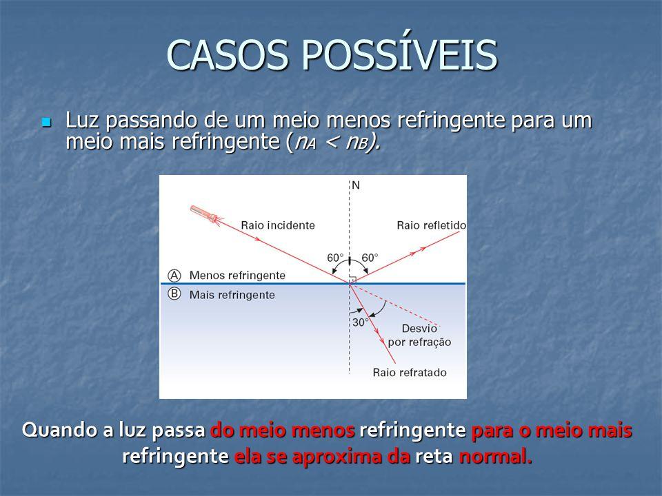 CASOS POSSÍVEIS Luz passando de um meio menos refringente para um meio mais refringente (nA < nB).