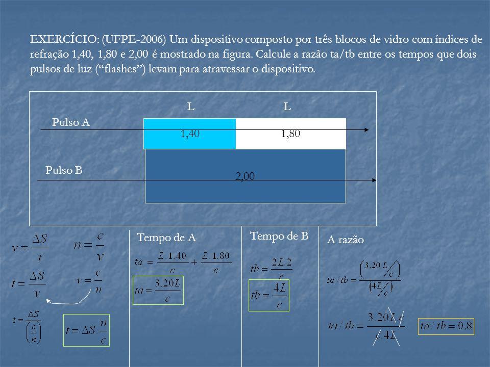 EXERCÍCIO: (UFPE-2006) Um dispositivo composto por três blocos de vidro com índices de refração 1,40, 1,80 e 2,00 é mostrado na figura. Calcule a razão ta/tb entre os tempos que dois pulsos de luz ( flashes ) levam para atravessar o dispositivo.