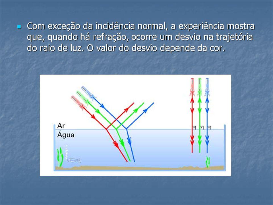 Com exceção da incidência normal, a experiência mostra que, quando há refração, ocorre um desvio na trajetória do raio de luz.