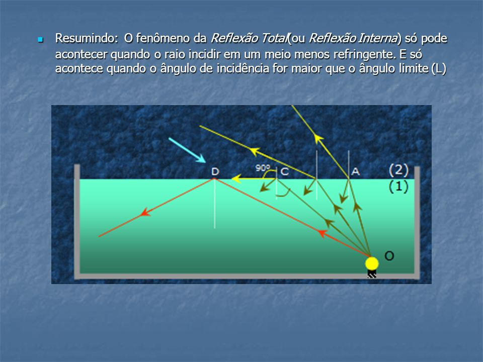 Resumindo: O fenômeno da Reflexão Total(ou Reflexão Interna) só pode acontecer quando o raio incidir em um meio menos refringente.