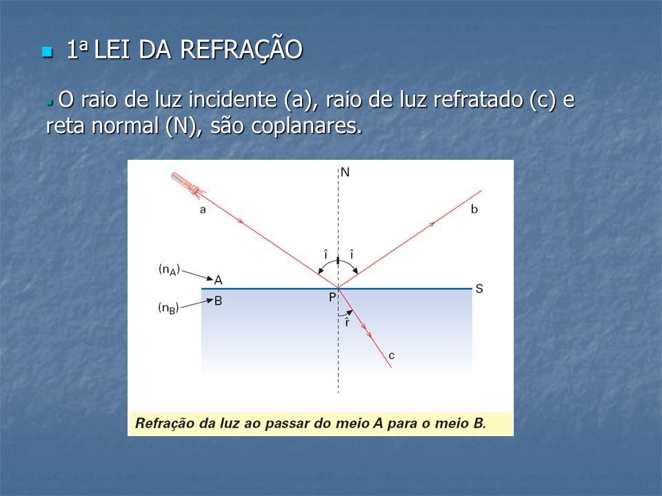 1a LEI DA REFRAÇÃO O raio de luz incidente (a), raio de luz refratado (c) e reta normal (N), são coplanares.