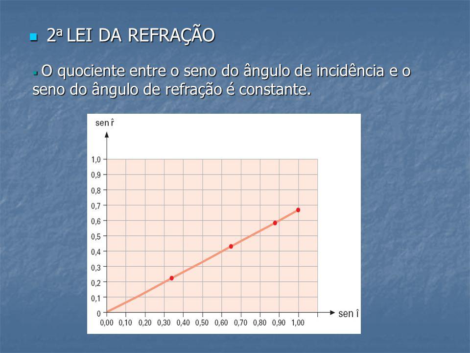 2a LEI DA REFRAÇÃO O quociente entre o seno do ângulo de incidência e o seno do ângulo de refração é constante.