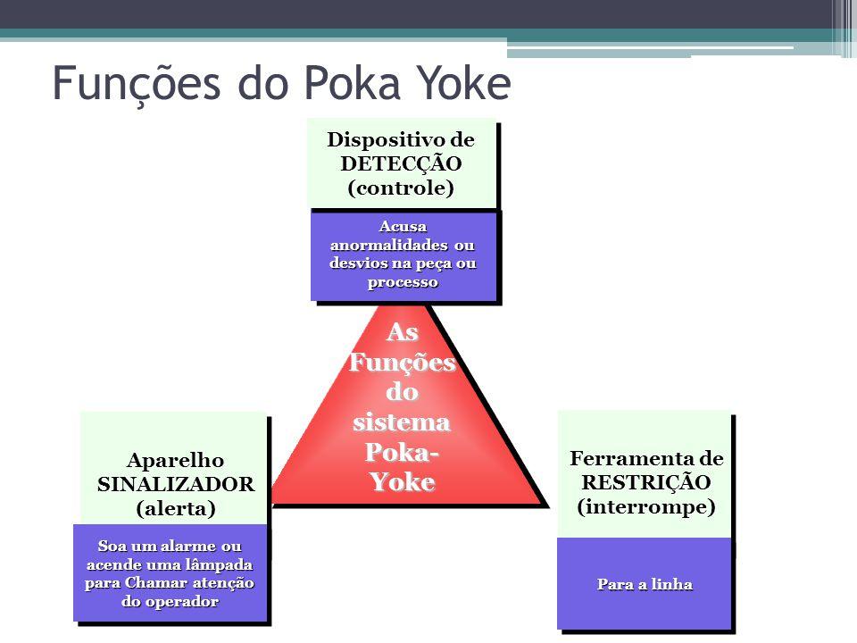 Funções do Poka Yoke As Funções do sistema Poka-Yoke
