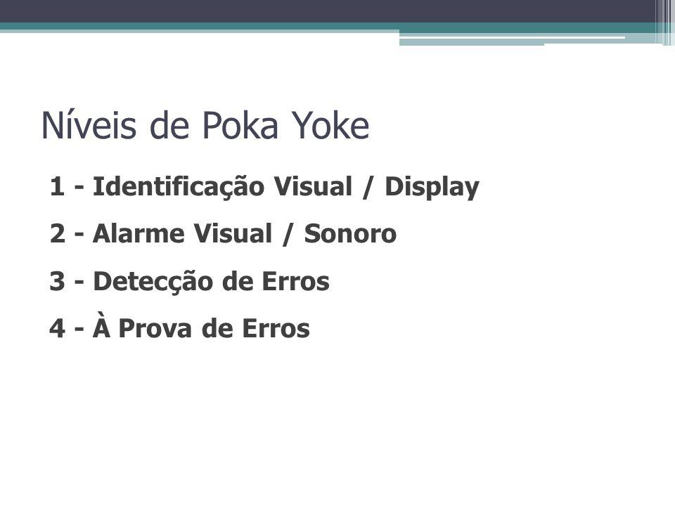 Níveis de Poka Yoke 1 - Identificação Visual / Display