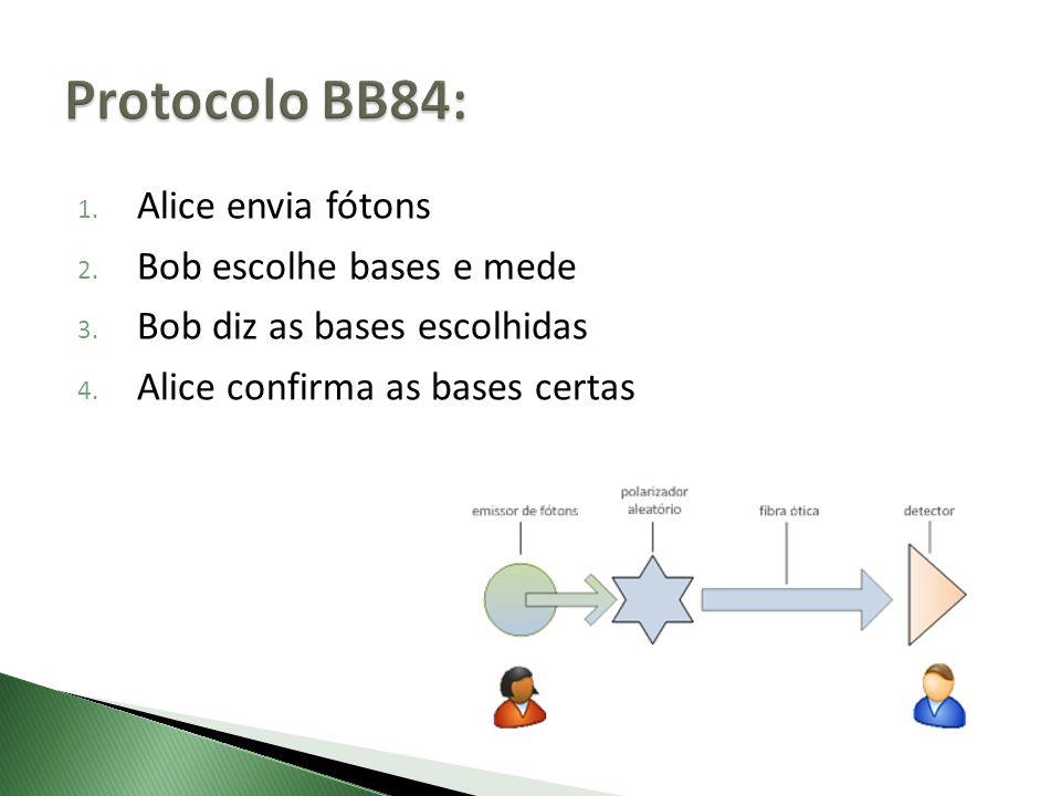 Protocolo BB84: Alice envia fótons Bob escolhe bases e mede