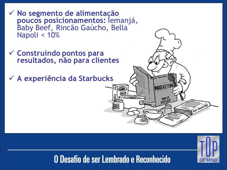 No segmento de alimentação poucos posicionamentos: Iemanjá, Baby Beef, Rincão Gaúcho, Bella Napoli < 10%