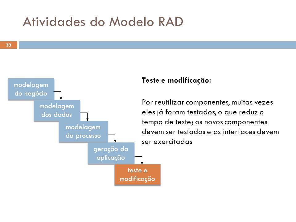 Atividades do Modelo RAD
