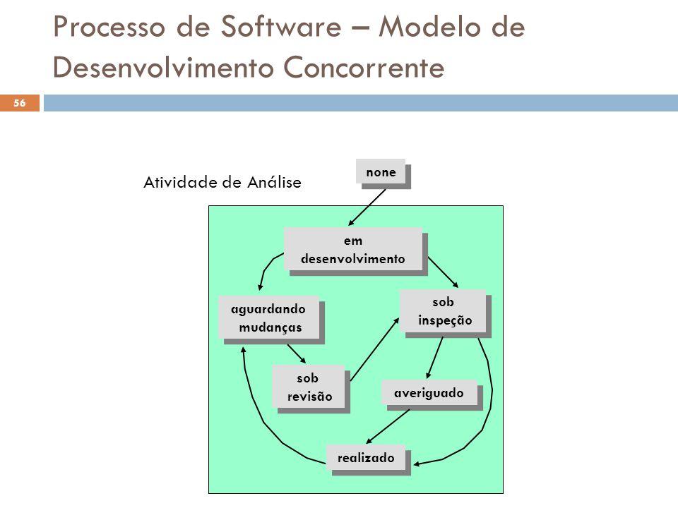 Processo de Software – Modelo de Desenvolvimento Concorrente