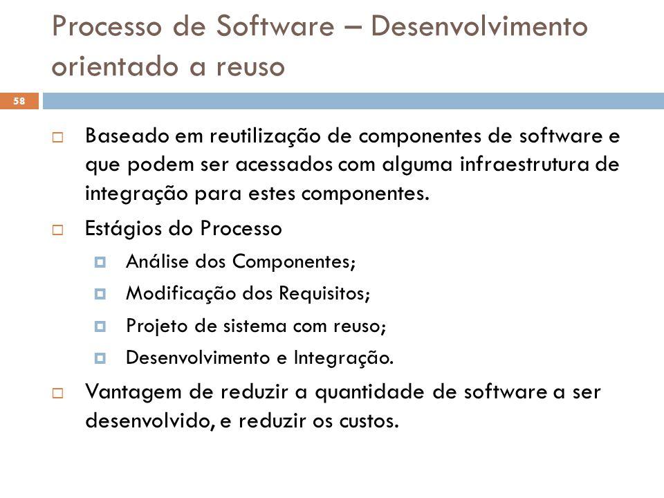 Processo de Software – Desenvolvimento orientado a reuso