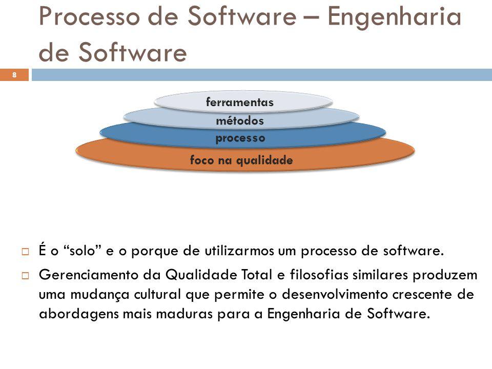 Processo de Software – Engenharia de Software