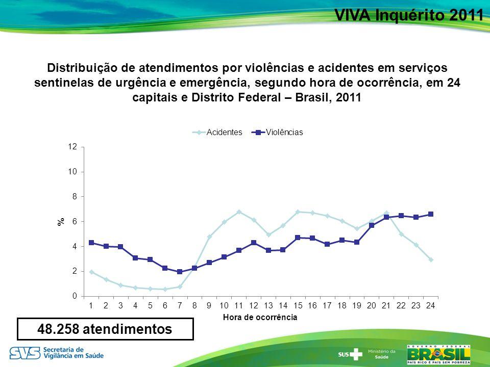 VIVA Inquérito 2011 48.258 atendimentos