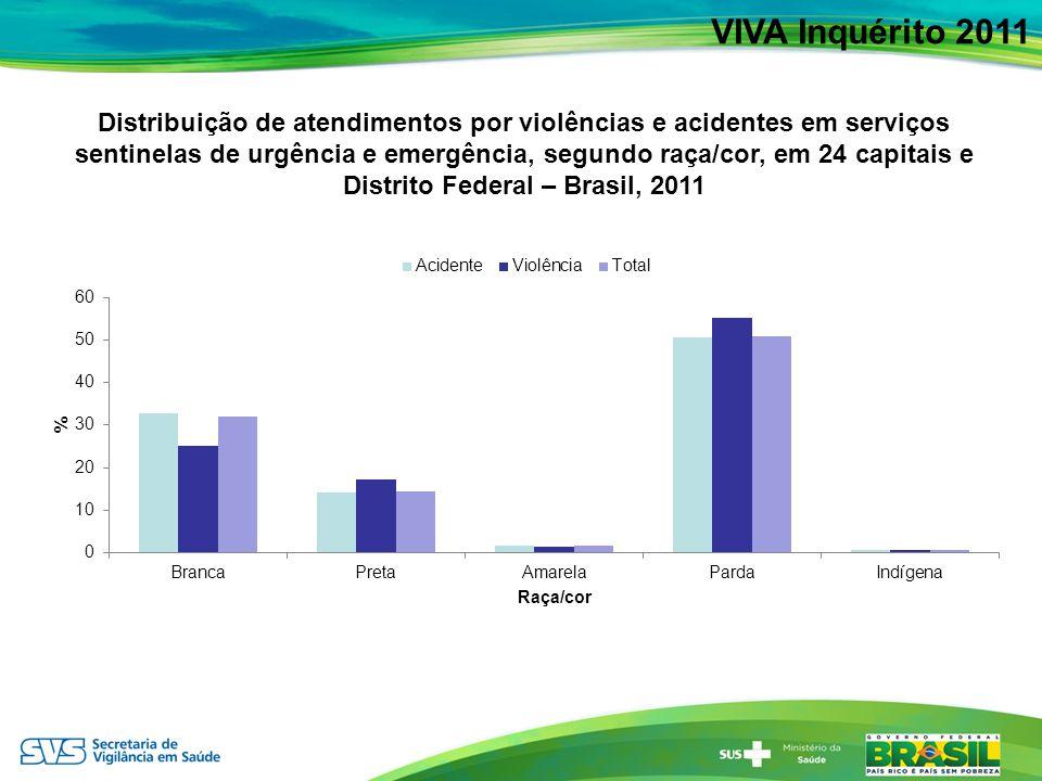 VIVA Inquérito 2011