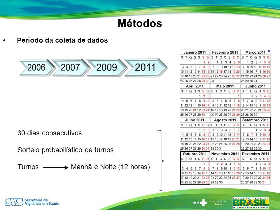 Métodos 2006 2007 2009 2011 Período da coleta de dados