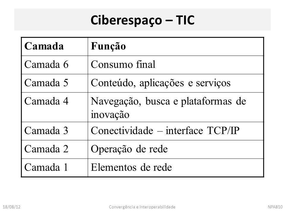 Ciberespaço – TIC Camada Função Camada 6 Consumo final Camada 5