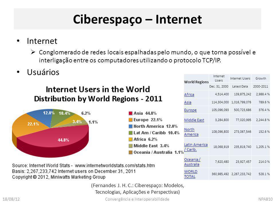 Ciberespaço – Internet