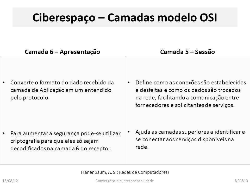 Ciberespaço – Camadas modelo OSI