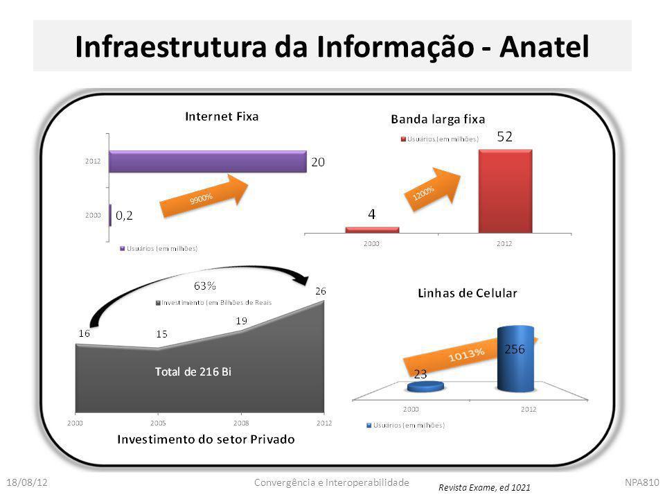 Infraestrutura da Informação - Anatel