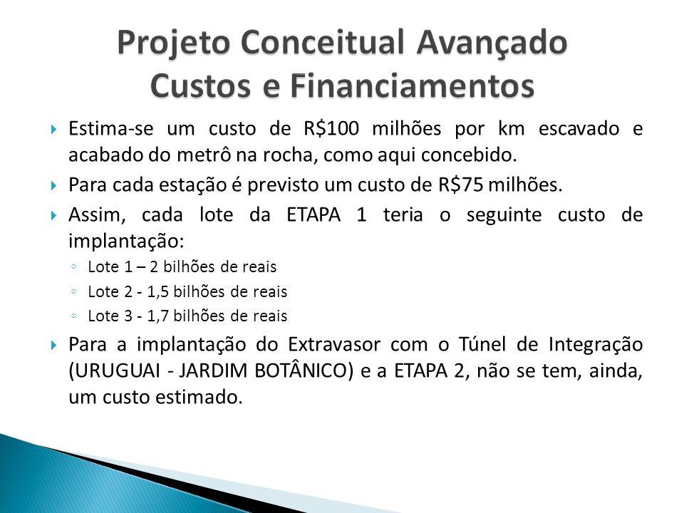 Projeto Conceitual Avançado Custos e Financiamentos