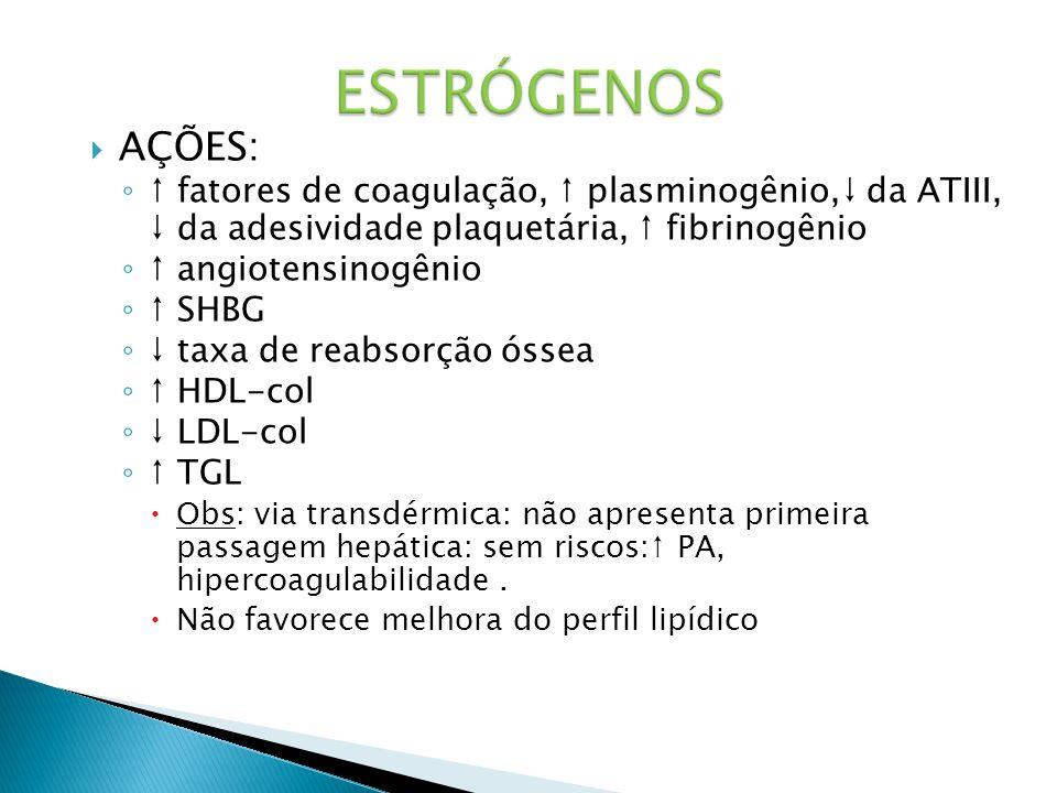 ESTRÓGENOS AÇÕES: ↑ fatores de coagulação, ↑ plasminogênio,↓ da ATIII, ↓ da adesividade plaquetária, ↑ fibrinogênio.