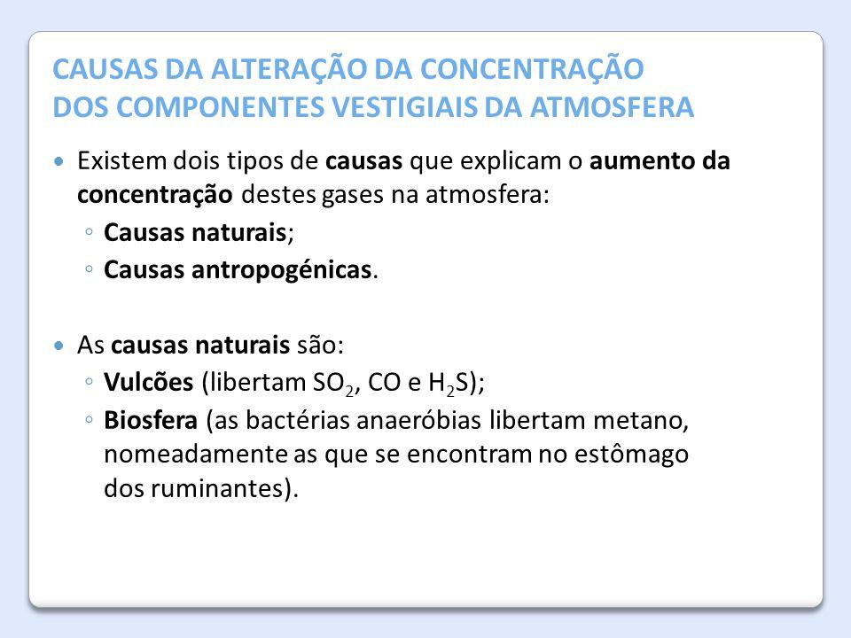 Causas da alteração da concentração
