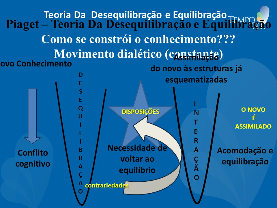Piaget – Teoria Da Desequilibração e Equilibração Como se constrói o conhecimento Movimento dialético (constante)