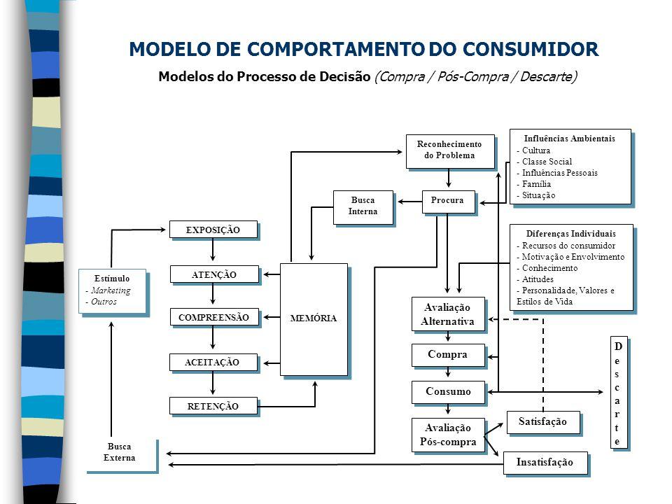 MODELO DE COMPORTAMENTO DO CONSUMIDOR Modelos do Processo de Decisão (Compra / Pós-Compra / Descarte)