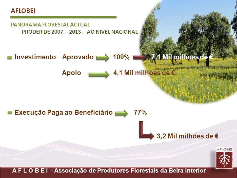 AFLOBEI Investimento Aprovado 109% 7,1 Mil milhões de €