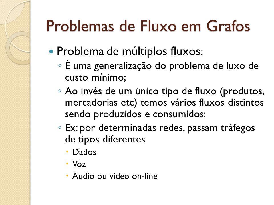 Problemas de Fluxo em Grafos