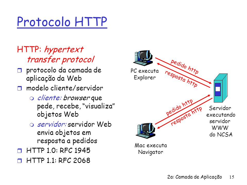 Protocolo HTTP HTTP: hypertext transfer protocol